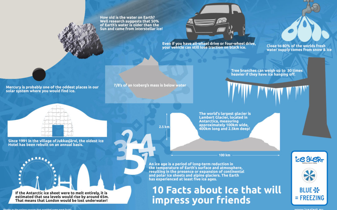 10 interesting facts about Ice